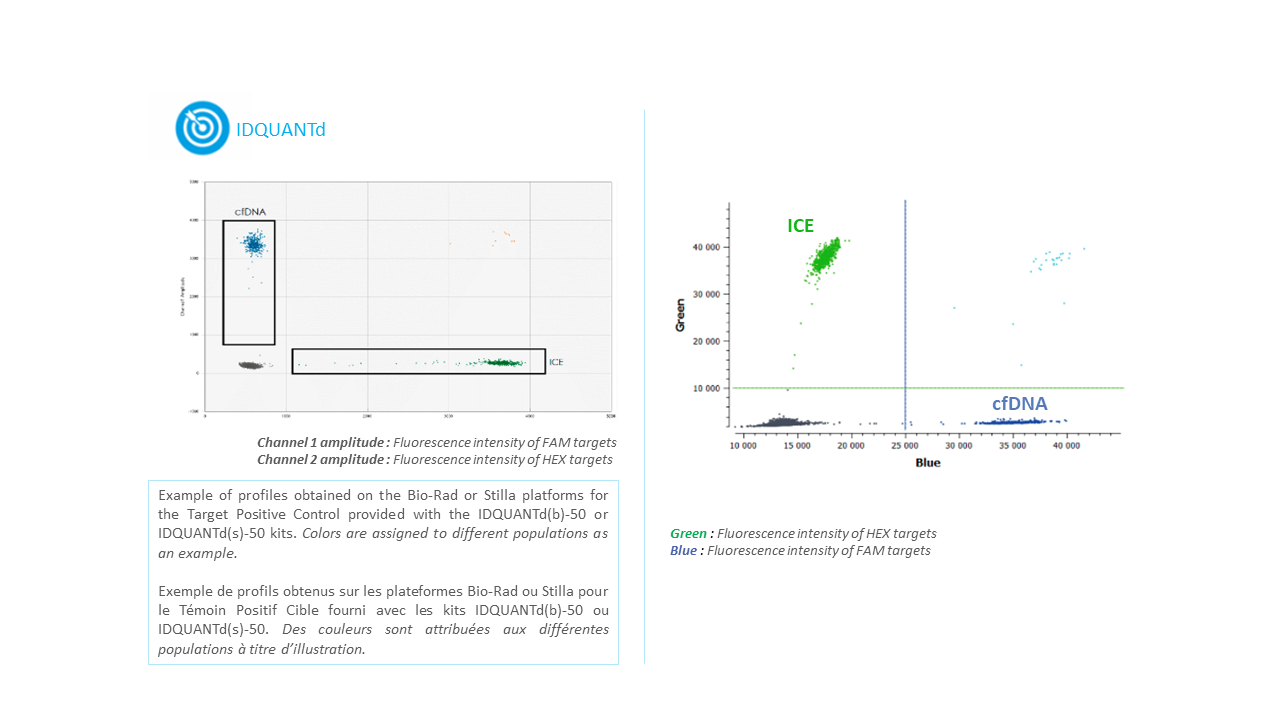 IDQUANTd - cfDNA detection and quantification detection Kit using digital PCR
