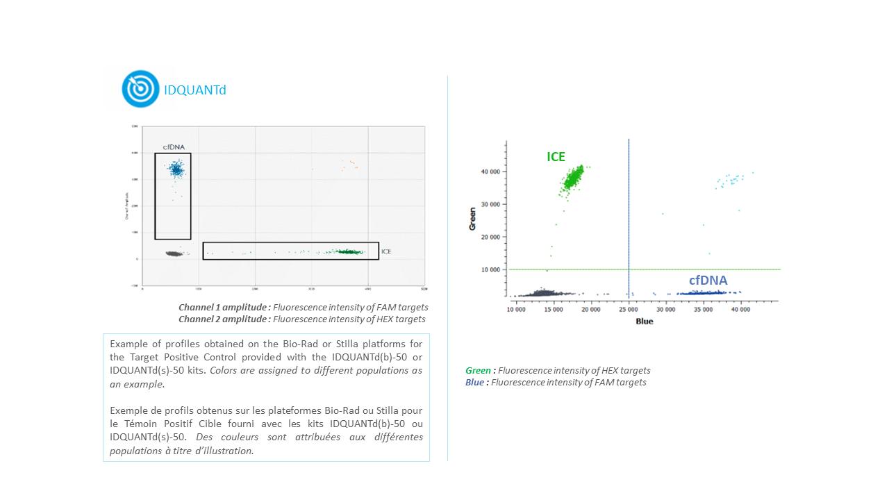 IDQUANTd - cfDNA quantification detection Kit using digital PCR