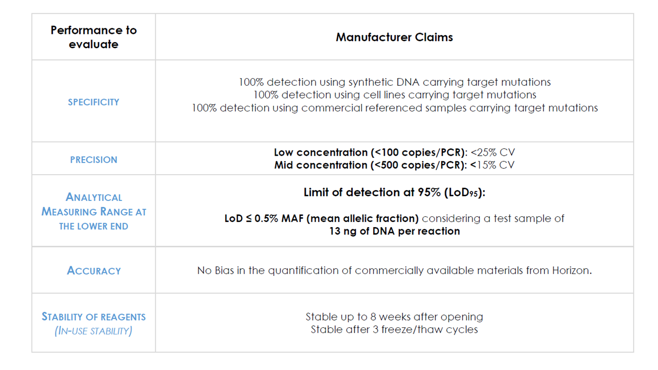 IDBRAF- Tumor DNA BRAF Mutation Detection Kit