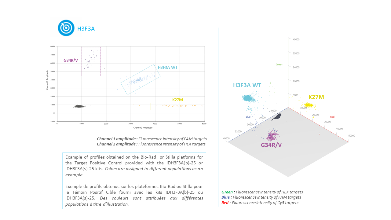 IDH3F3A- Tumor DNA or circulagting DNA or ctDNA H3F3A Mutation Detection Kit by Digital PCR
