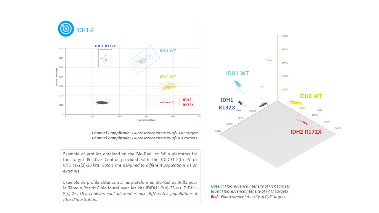 IDIDH1-2 - Tumor DNA IDH1 / IDH2 Mutation Detection Kit using digital PCR