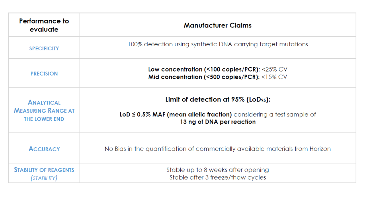 IDIDH1-2 Tumor DNA IDH1 / IDH2 mutation Detection Kit