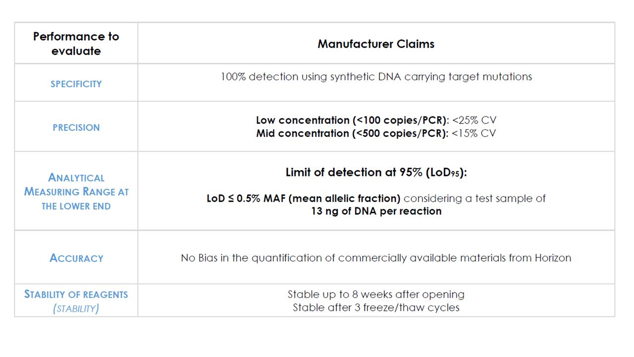 IDIDH1-2 Tumor DNA IDH1 / IDH2 mutation Detection Kit