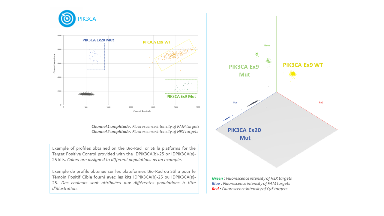 IDPIK3CA- Tumor DNA or circulating DNA or ctDNA PIK3CA Mutation Detection Kit by Digital PCR