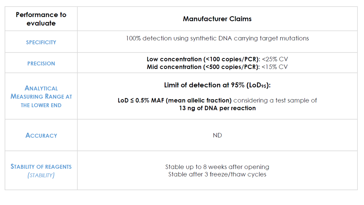 ID PIK3CA - Tumor DNA PIK3CA Mutation Detection Kit